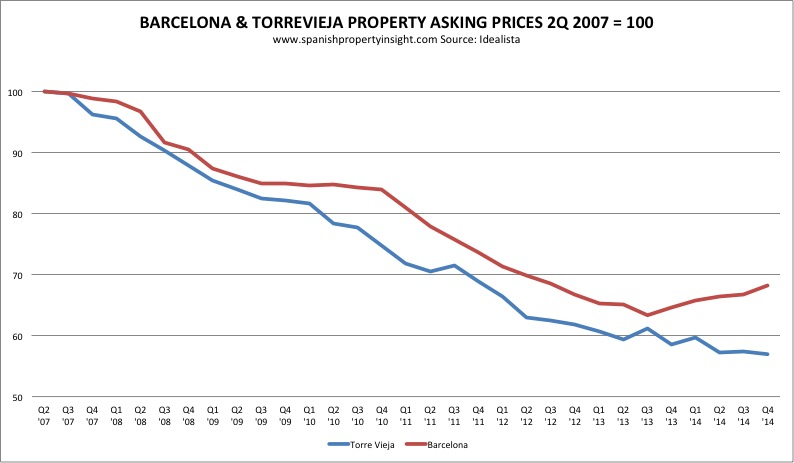 torrevieja and barcelona property prices