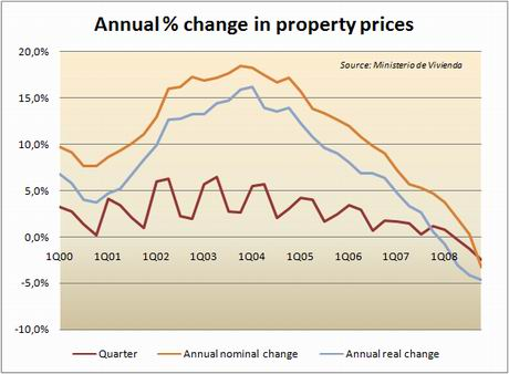 Spanish property price graph