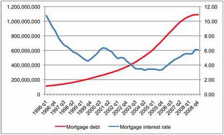 Figure 3 – Mortgage debt (left axis, EUR 1000s) and mortgage interest rate (right axis, %) in Spain (quarterly)
