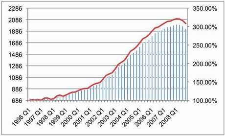 Figure 1 – Evolution of average housing prices in Spain (quarterly, left axis - Euros/m2,, right axis – 1996 Q1 = 100%)