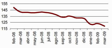 Value of average residential mortgage in March '000 Euros