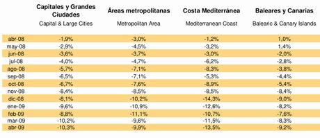 Tinsa Spanish property index, year-on-year evolution