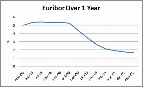 Euribor over 1 year