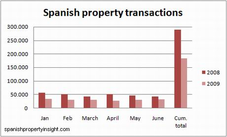 ine-chart-transactions-june09