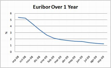 chart-euribor-1y-sept09