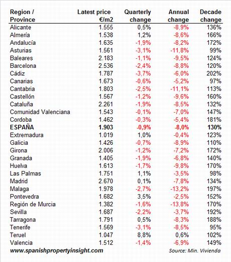 Spanish property price data, selected regions