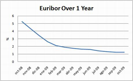 chart-euribor-1y-oct09