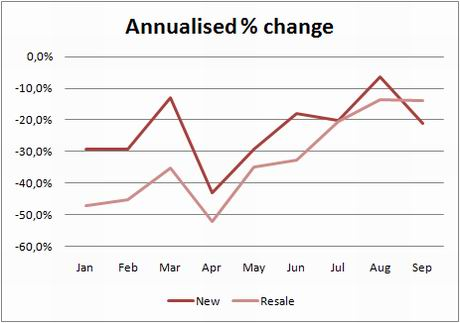 ine-chart-transactions-annual-change-new-resale-sept09
