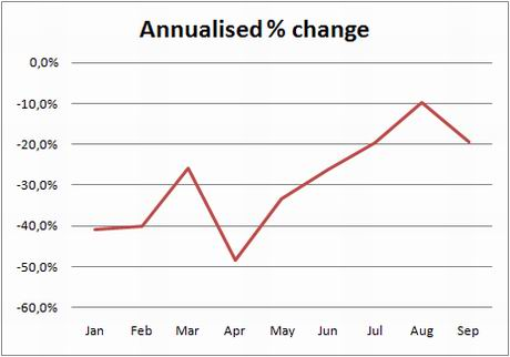 ine-chart-transactions-annual-change-sept09