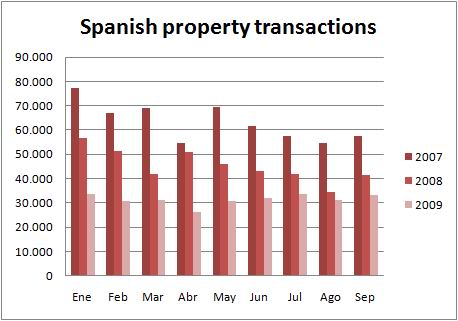 ine-chart-transactions-sept09