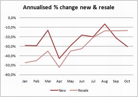 ine-annual-change-new-resale-oct09