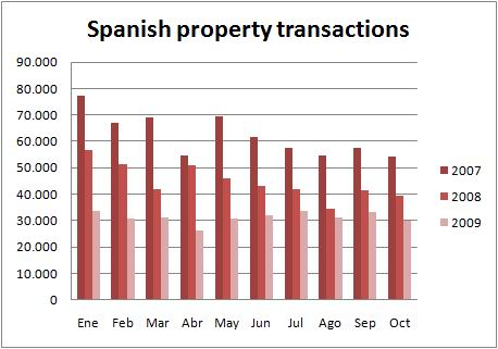 ine-chart-transactions-oct09