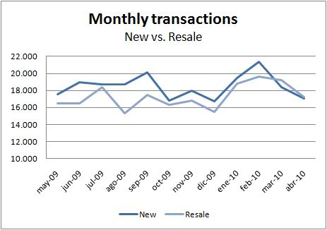 ine-transactions-new-resale-april10
