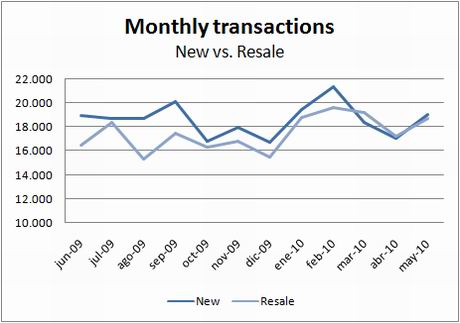 ine-transactions-new-resale-may10
