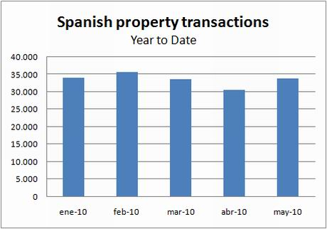 ine-transactions-ytd-may10