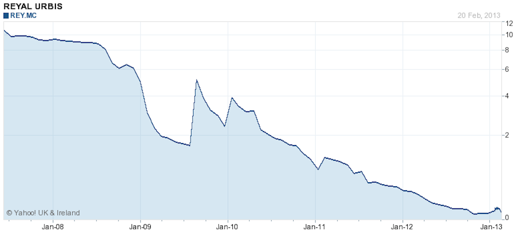 Reyal Urbis share price since the bubble burst