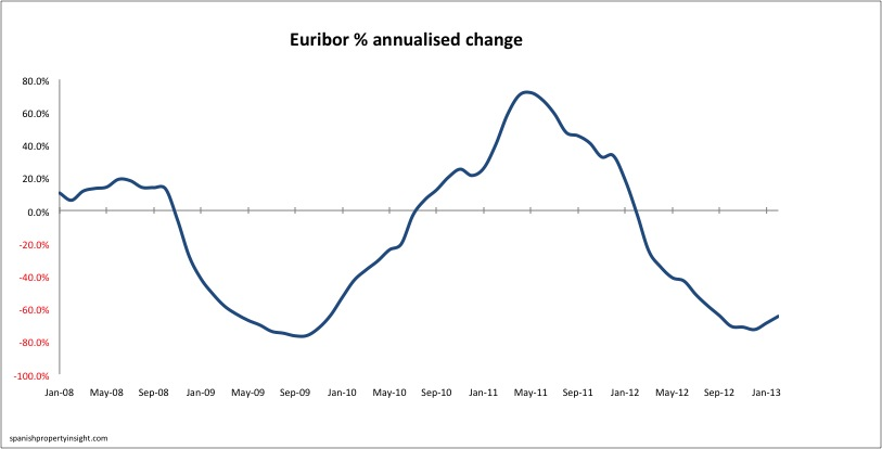 euribor-annualised-change-feb13