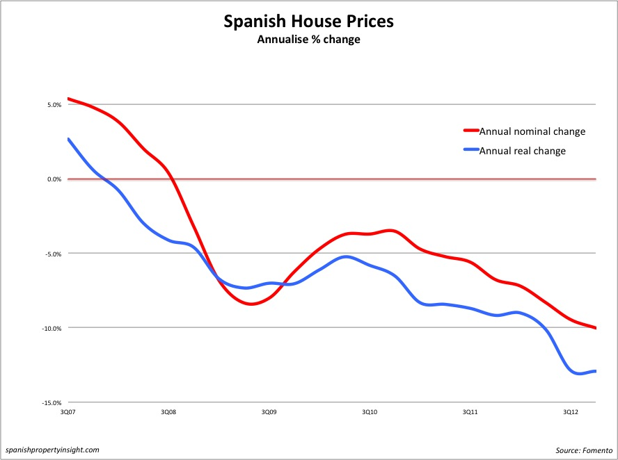 Spanish house price index