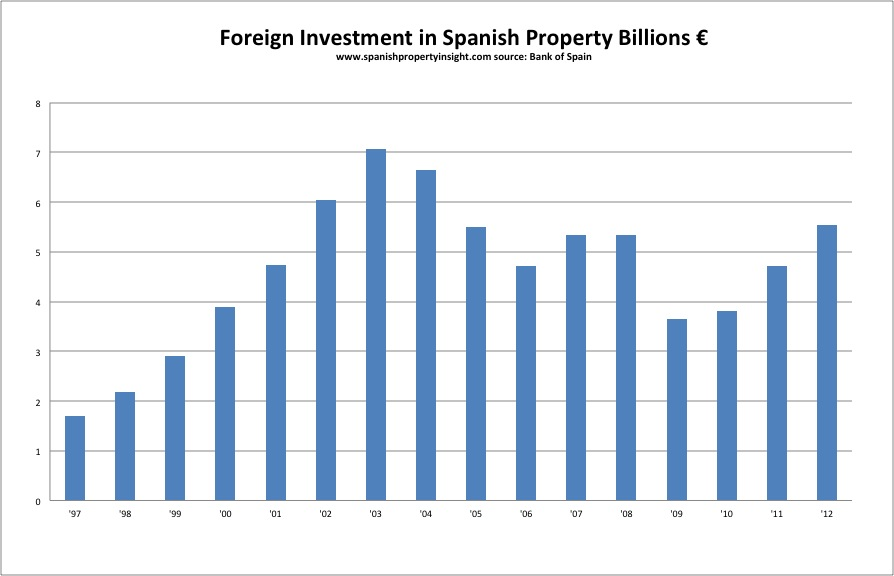 Foreign investment in Spanish property