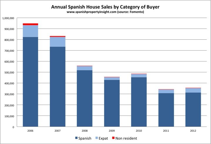 Annual Spanish House Sales by Category of Buyer