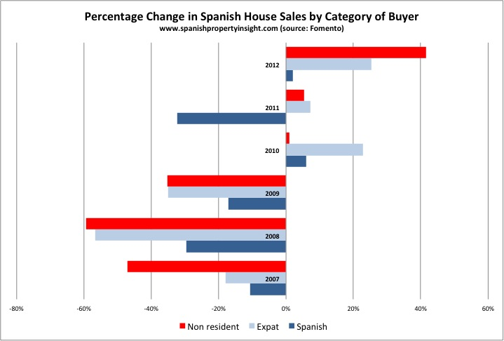 Percentage Change in Spanish House Sales by Category of Buyer