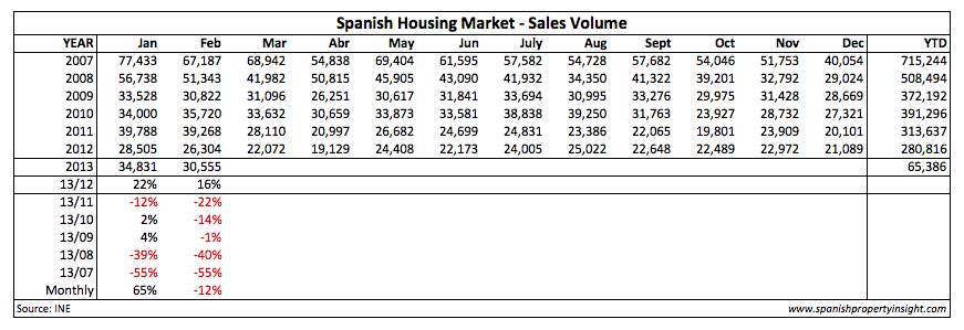 Spanish property market sales volume