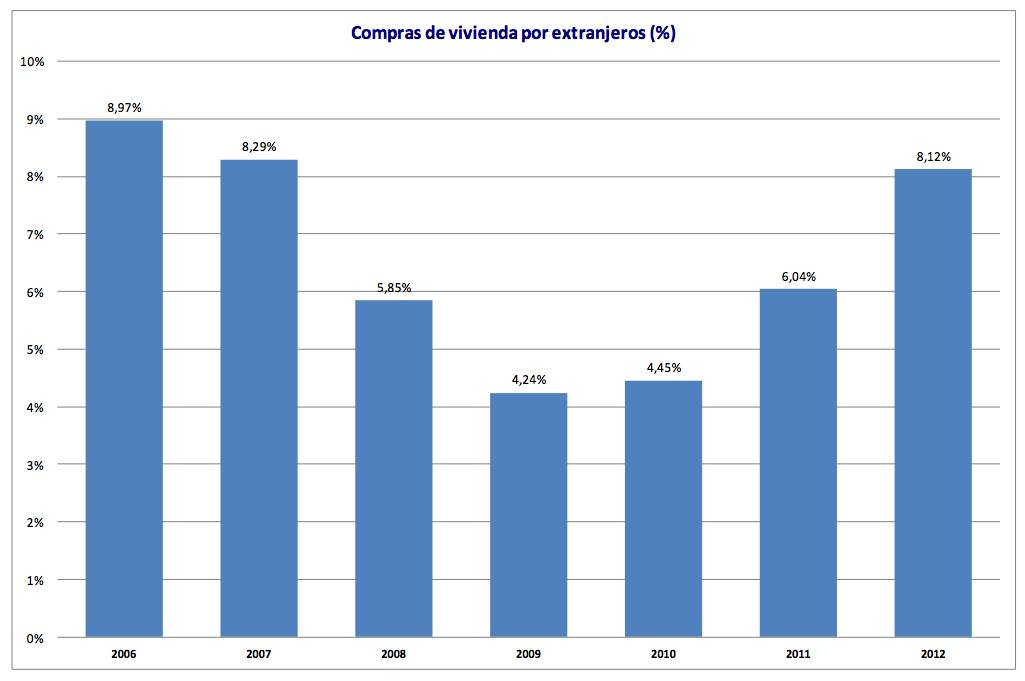 Spanish property market: Foreign house-buyers as a percentage of total demand 2012