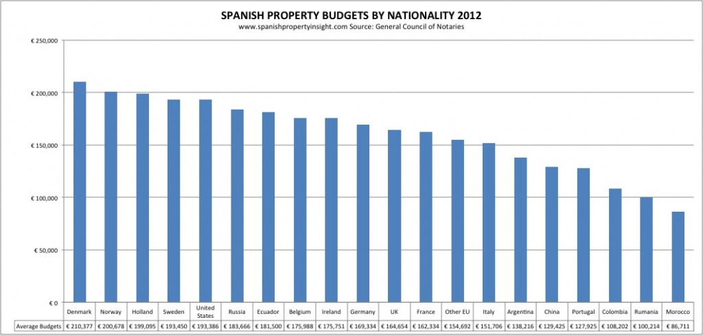 Average budgets of foreign buyers of Spanish property