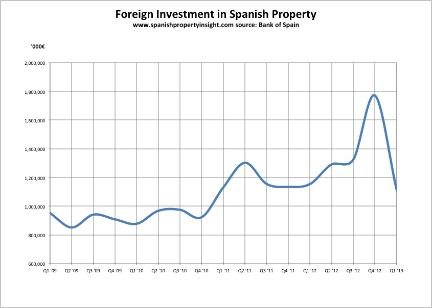 FOREIGN PROPERTY INVESTMENT - The Economic Times