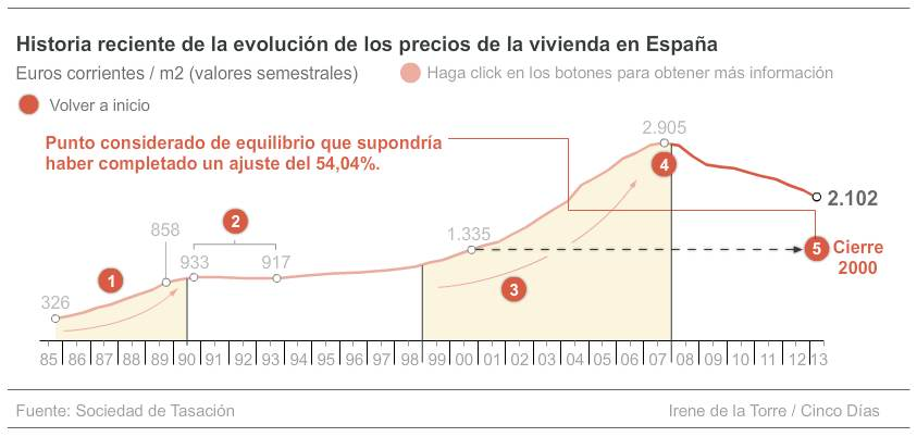 Spanish housing affordability