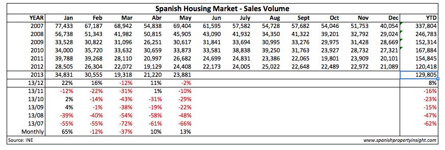 spanish property market transactions