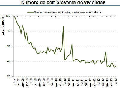 Spanish home sales notary figures june 2013