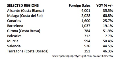 fomento-sales-selected-regions-q2-2013