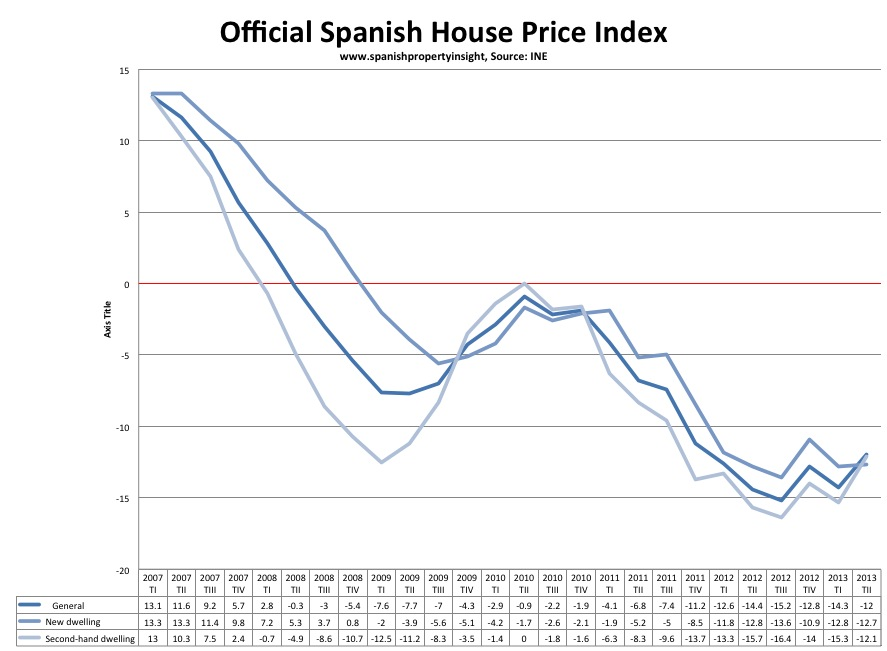 Official Spanish House price Index