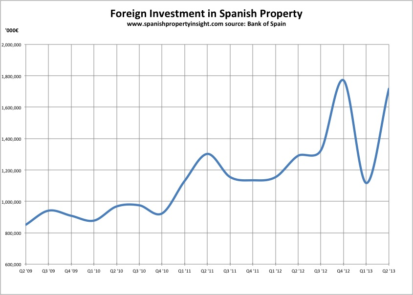 bos-foreign-investment-q213