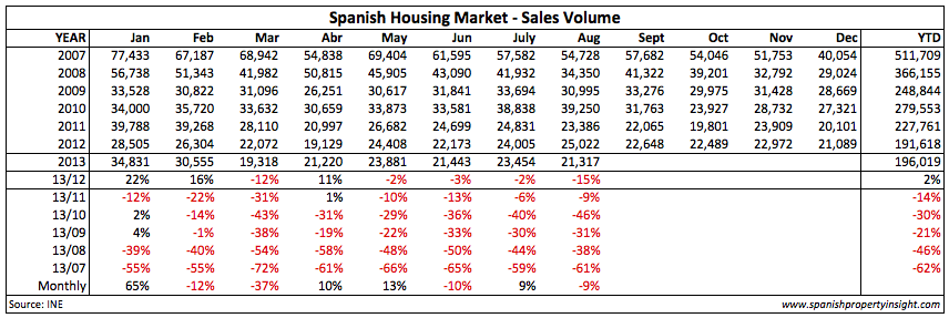 spanish home sales by year