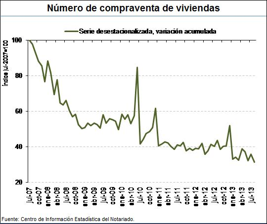 Home sales recorded by notaries