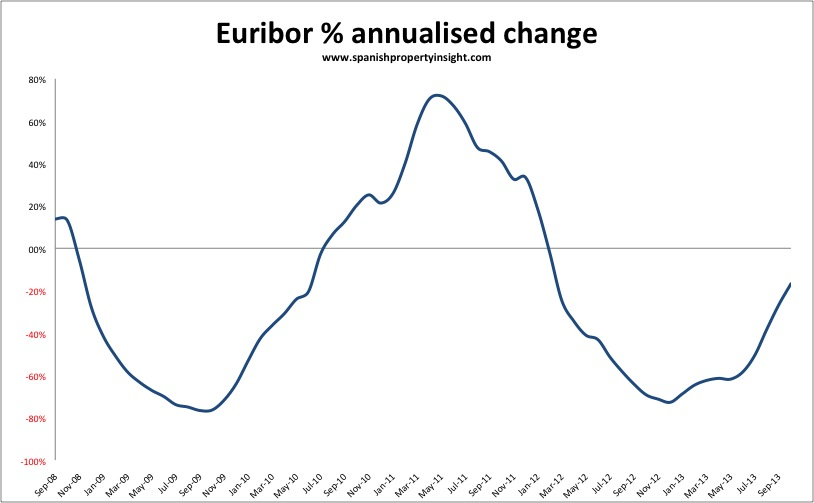 Spanish mortgage Euribor rates