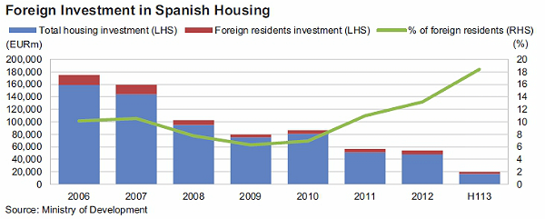 fitch-foreign-investment-2013