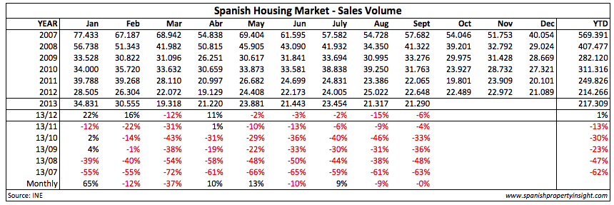 spanish property sales september 2013