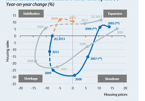 spanish property market bubble burst compared to USA