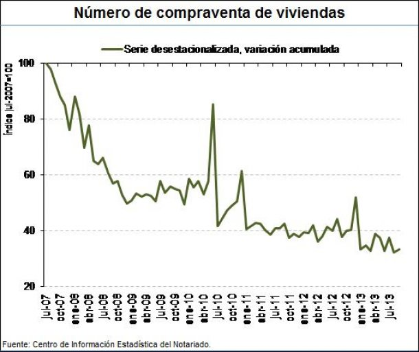 Spanish Home sales in September 2013 - General Council of Notaries