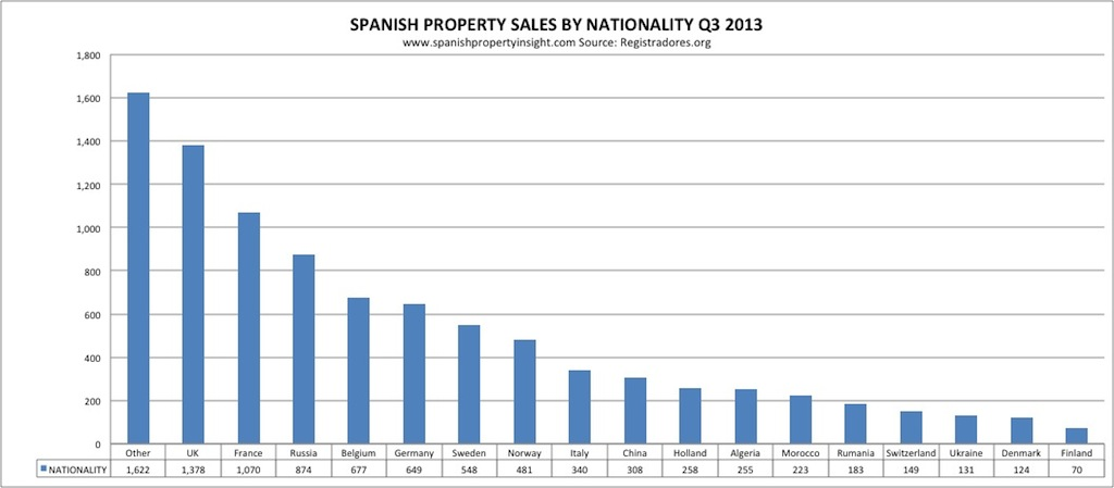 spanish home sales 2013