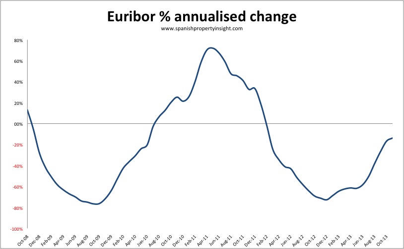 euribor-annualised-change-nov-2013