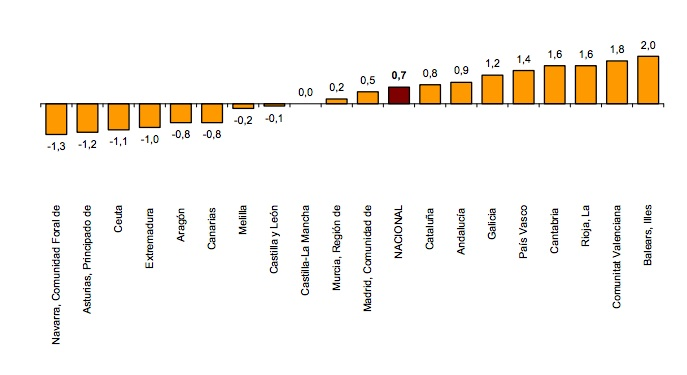 Spanish property Quarterly price changes by region