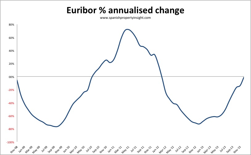annualised euribor 12 months december 2013
