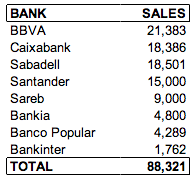 spanish bank repo sales in 2013