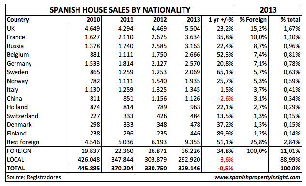 spanish property sales 2013 land register