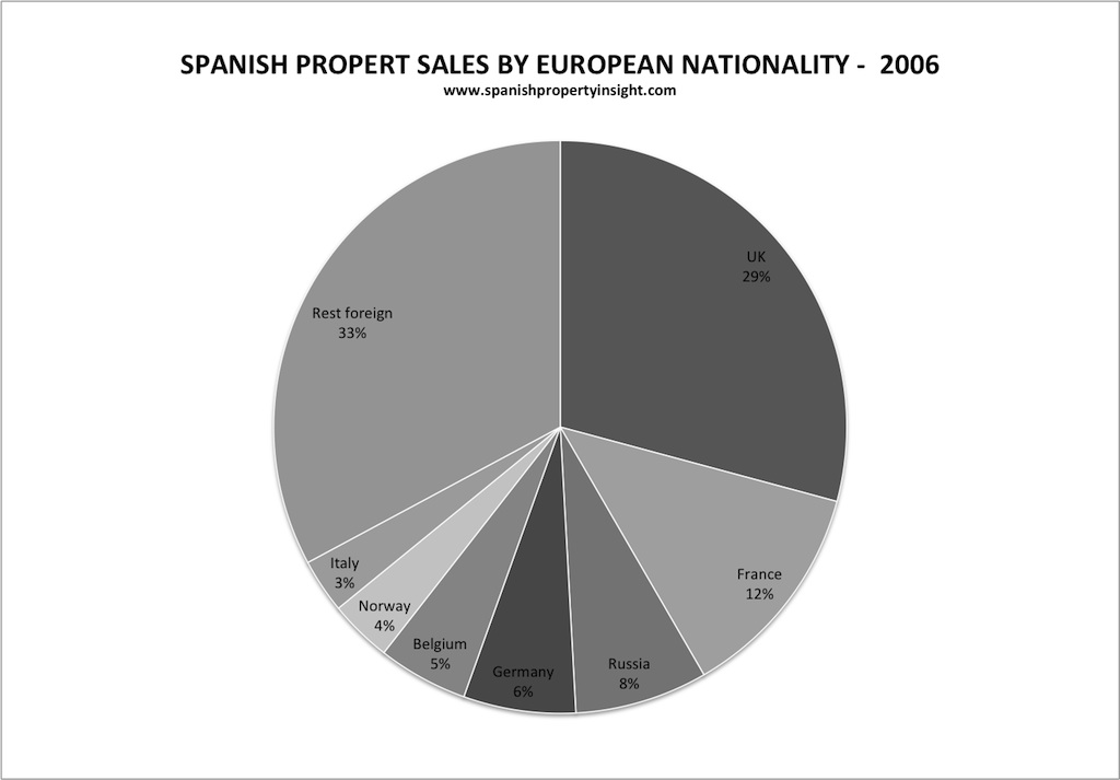 Spanish property Market share by nationality 2006