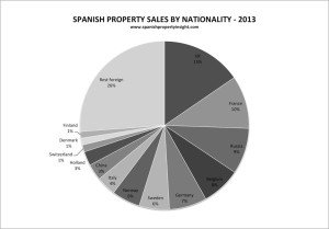 foreign buyers of Spanish property 2013